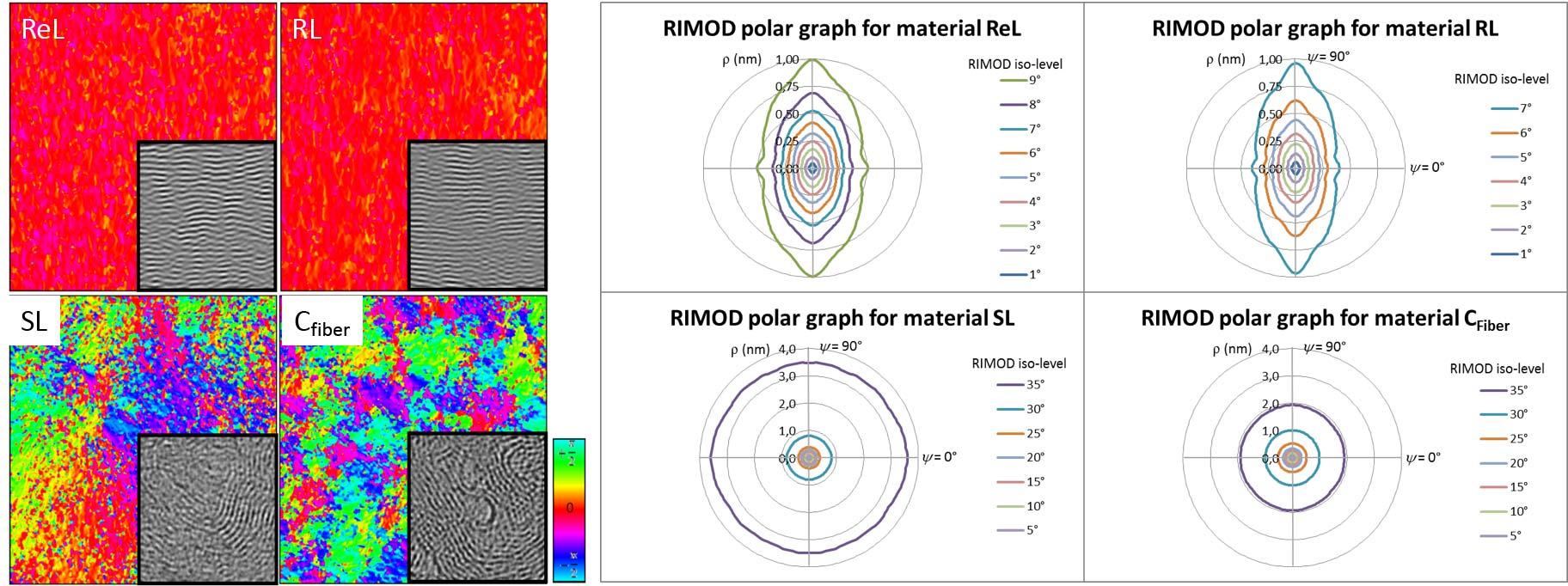Figure 2.II.5 – Analyse d'orientations de l'anisotropie dans des clichés HRTEM de quatre carbones différents: Laminaire Régénéré (ReL), Laminaire Rugueux (RL), Laminaire Lisse (SL) et fibre de carbone ex-PAN. A gauche, cartographies d'orientations. A droite, graphiques polaires d'angles de corrélation spatiale [DaC15].
