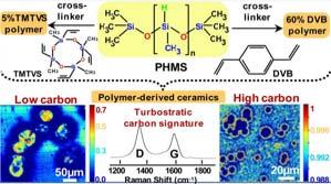 Fig. 2.II.2 - Détection et imagerie Raman de nanocarbone apparaissant lors de la pyrolyse de polymères précurseurs de matériaux Si-O-C [Hou17]. L'utilisation de deux agents réticulants différents entraîne une nette différence sur l'organisation du matériau final.