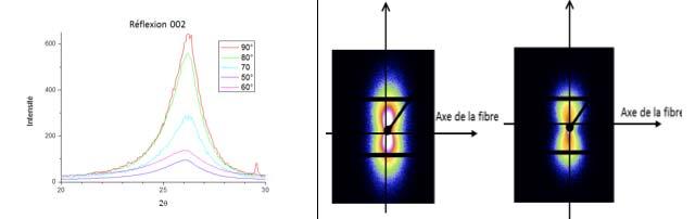 Fig. 2.II.7 - Diffraction des rayons X. a) Analyse WAXS de la réflexion 002 et de l'orientation préférentielle des feuillets aromatiques parallèlement à l'axe de la fibre. b) Images SAXS des fibres de carbone après traitement thermique de 1900°C et 2400°C [Oul18].