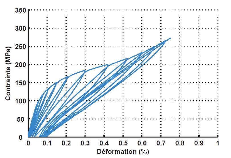 Fig. 2.II.8 - Exemple de comportement mécanique en traction à température ambiante d'un CMC (composite SiC/[Si-B-C]) [Rac15]