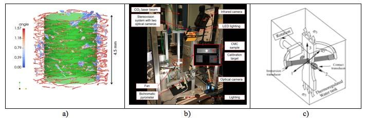 Figure 2.II.9: (a) Fissures détectées dans une portion de tube SiC/SiC lors d'un essai de traction in situ [Che17a,Che17b], (b) Montage expérimental avec laser de puissance et système multi-caméras pour l'analyse d'un composite SiC/SiC soumis à de très hautes températures, (c) Eprouvette CMC dans un banc de caractérisation ultrasonore sous charge pour une mesure directe des Cij [Aud94,Gri13].