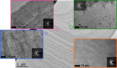 Figure 2.II.3. Images MET et diagrammes de diffraction électronique d'un dépôt hétérogène SiC élaboré par caléfaction (lame mince FIB) [Ser12].