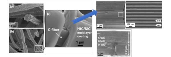 Revêtement SiC/HfC nanostructuré en multi-couches