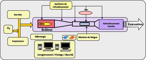 Fig. 2.II.12 - Schéma du banc MAATRE de l'institut PPRIME [Mau12,Mau14,Mau17].